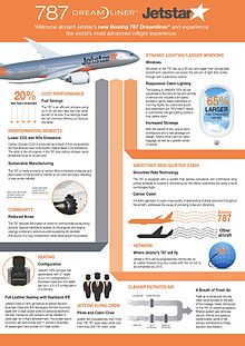https://www.design2print.in/wp-content/uploads/2019/05/Jetstar_787_Dreamliner_Fact_Sheet_10181952713.jpg