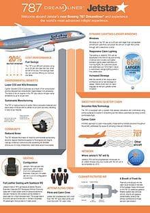http://www.design2print.in/wp-content/uploads/2019/05/Jetstar_787_Dreamliner_Fact_Sheet_10181952713.jpg